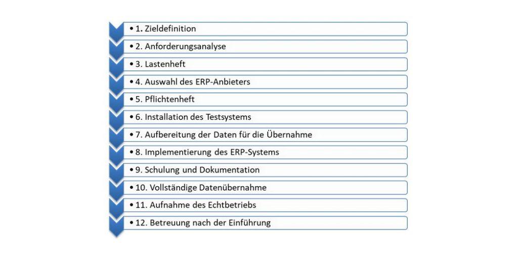 Ablauf Einführung eines ERP-Systems